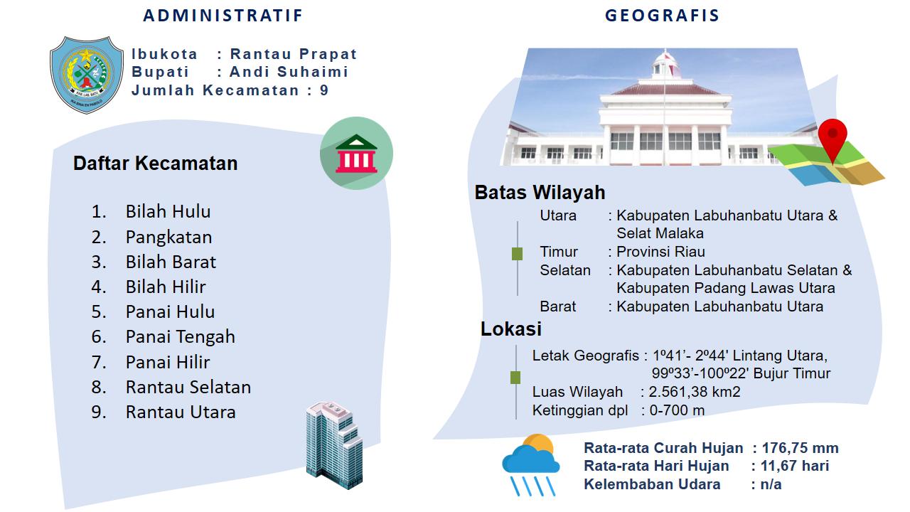 Labuhanbatu North Sumatra Invest