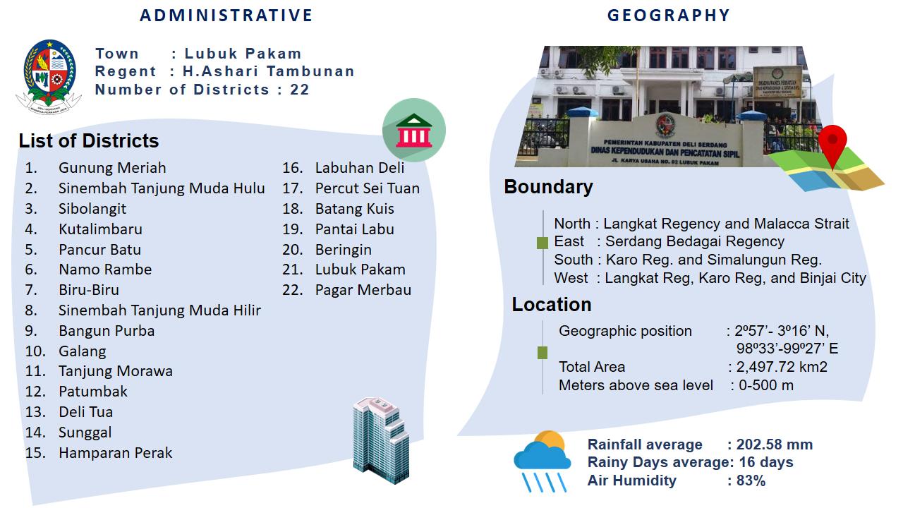 Deli Serdang North Sumatra Invest