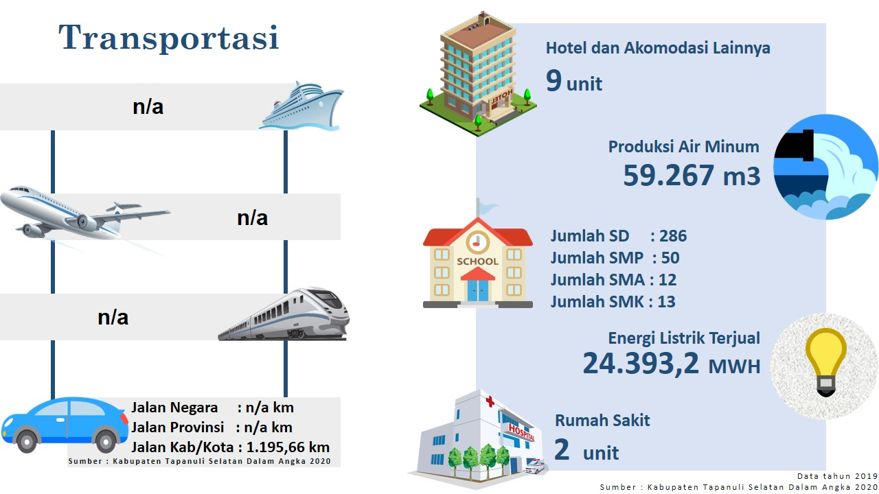 Tapanuli Selatan North Sumatra Invest