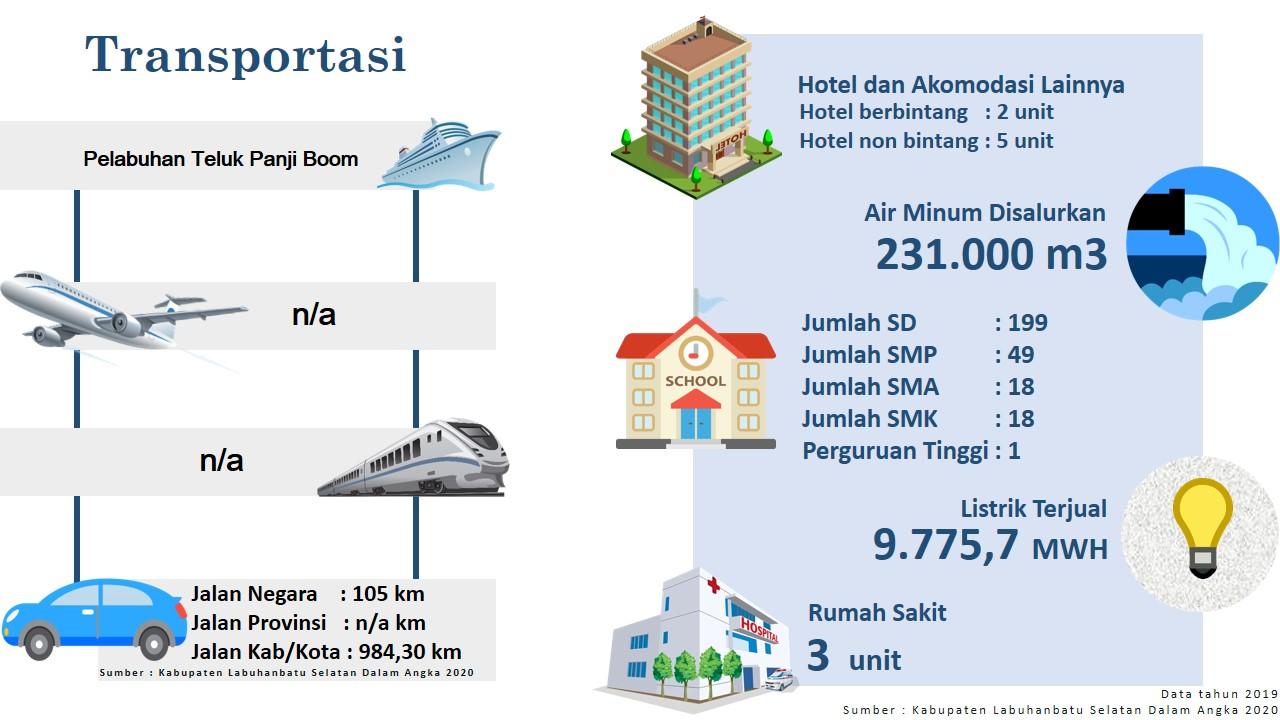 Labuhanbatu Selatan North Sumatra Invest